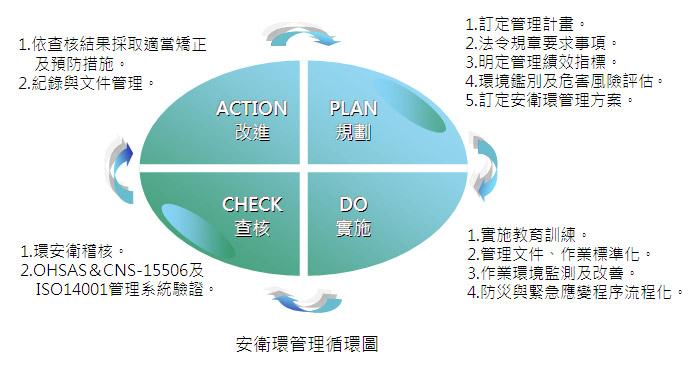 福懋興業 環安衛管理循環圖