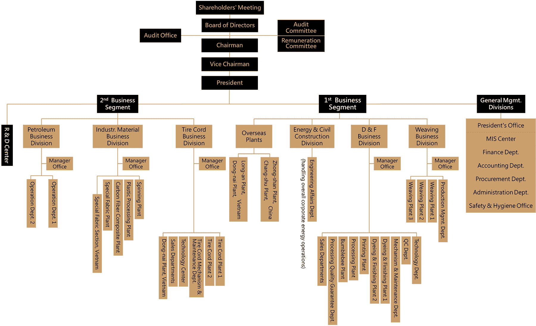 click to zoom in view FTC Organizational Structure